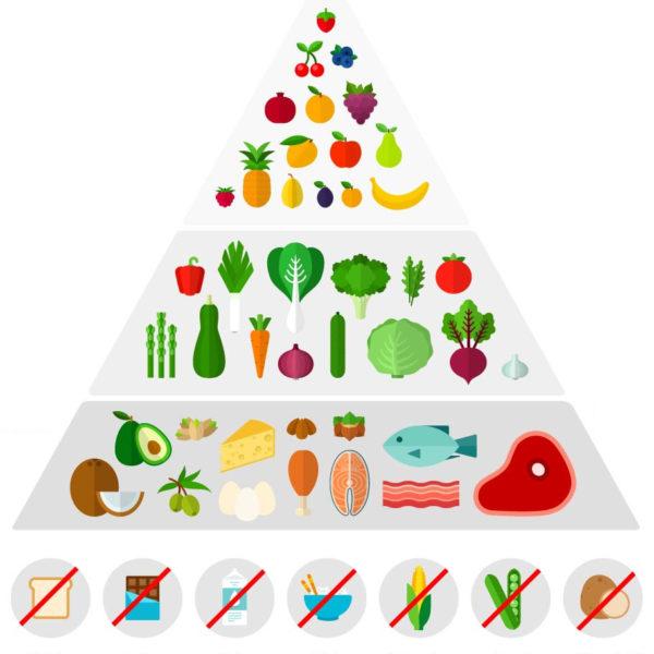 ketomania-piramida